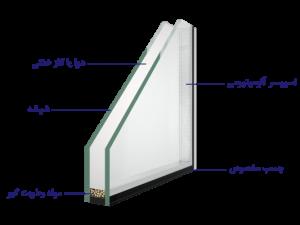 روش تولید پنجره دوجداره